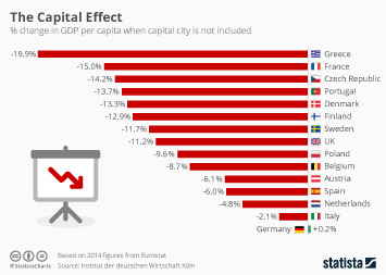 Infographic: The Capital Effect   Statista
