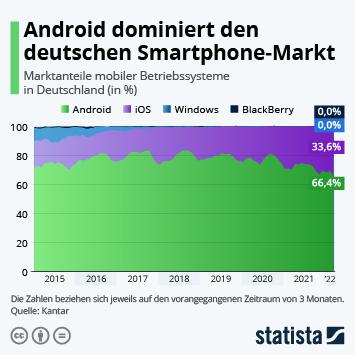 Infografik - Marktanteile der mobilen Betriebssysteme in Deutschland