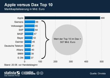 Infografik: Apple versus Dax Top 10   Statista