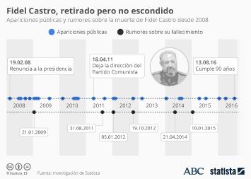Infografía: Las apariciones públicas de Fidel Castro | Statista