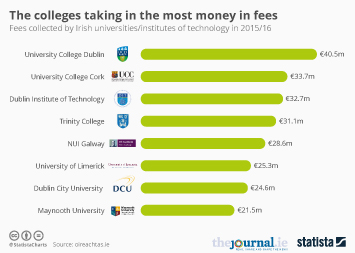 Infographic - The colleges taking in the most money in fees