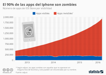 Infografía: Las apps que nadie ve | Statista