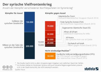 Infografik: Kräfteverhältnis der Konfliktparteien | Statista