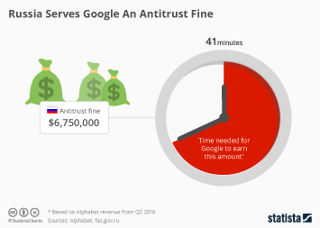 Infographic: Google's Russian antitrust fine is peanuts | Statista