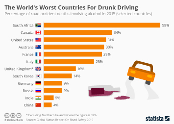 Infographic - The Worst Countries In The World For Drunk Driving