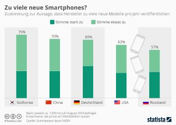 Infografik: Zu viele neue Smartphones?  | Statista