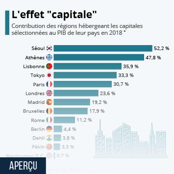 Lien vers La Ville de Paris en France Infographie - Quel est le poids économique des capitales ? Infographie