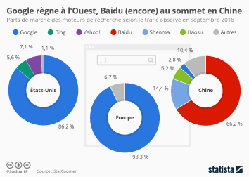 Infographie - Google règne à l'Ouest, Baidu (encore) en tête en Chine