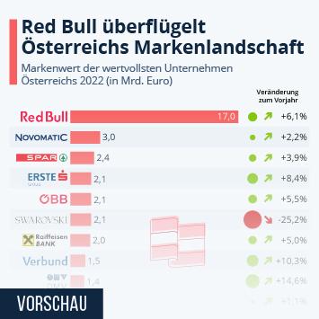 Link zu Red Bull überflügelt Österreichs Markenlandschaft Infografik