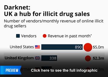 Infographic - UK a hub for illicit drug sales