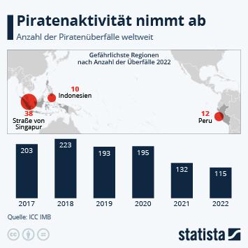 Piraterie in der Seefahrt Infografik - Wieder mehr Piratenüberfälle in 2020