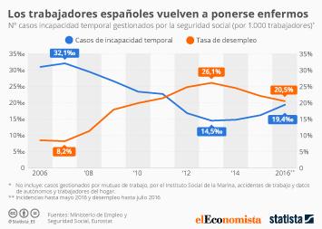 Infografía - Los trabajadores españoles vuelven a pedir la baja