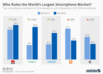 Infographic: Who Rules the World's Largest Smartphone Market? | Statista