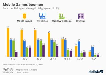 Infografik: Mobile Games boomen | Statista
