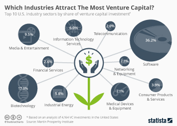 Infographic: Which Industries Attract The Most Venture Capital | Statista