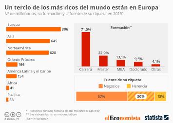 Infografía - Europa, la región con más millonarios