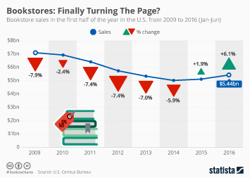 Infographic: Are U.S. Bookstores Finally Turning The Page? | Statista