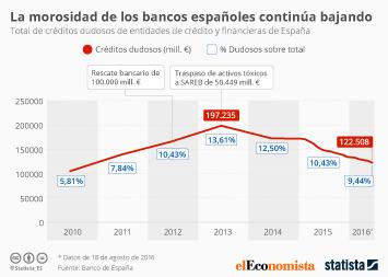 Infografía - Los bancos españoles reducen sus créditos morosos