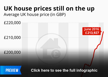 Infographic: UK house prices still on the up | Statista