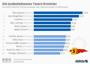 Infografik - ranking der tatort-kommissare