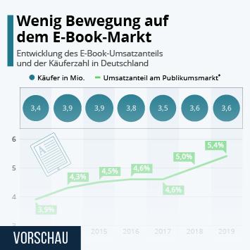 Wenig Bewegung auf dem eBook-Markt