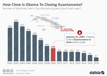 Infographic: How Close Is Obama To Closing Guantanamo? | Statista