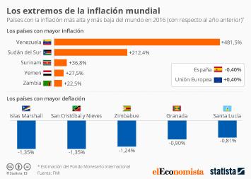 Infografía - Los extremos de la inflación mundial