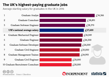 Infographic - The UK's highest-paying graduate jobs