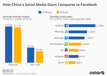 Social networks in China Infographic - How China's Social Media Giant Compares to Facebook