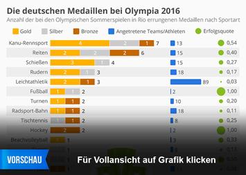 Infografik - Deutscher olympischer Medaillenspiegel 2016