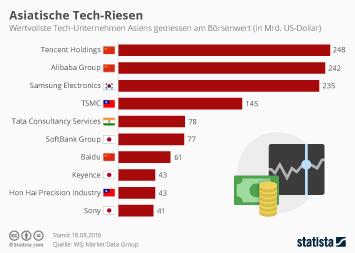 Infografik: Asiatische Tech-Riesen | Statista