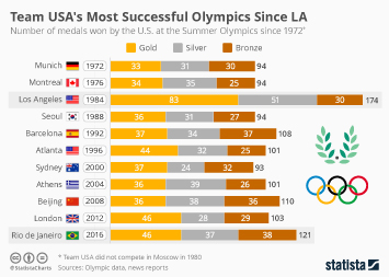 Infographic - Team USA's Most Successful Olympics Since LA