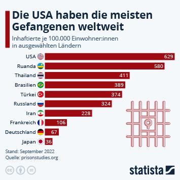 Infografik: Die USA haben die meisten Gefangenen weltweit | Statista
