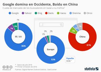 Infografía - Google domina en Occidente, Baidu en China