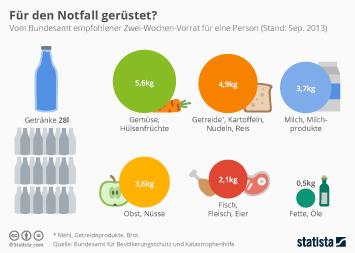 Infografik: Für den Notfall gerüstet? | Statista