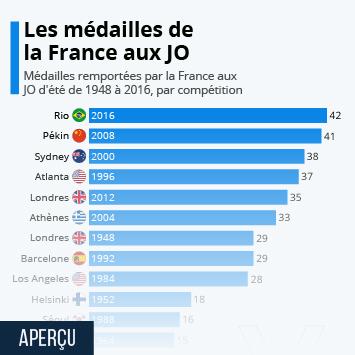 Infographie: Nouveau record de médailles pour la France aux JO de Rio | Statista