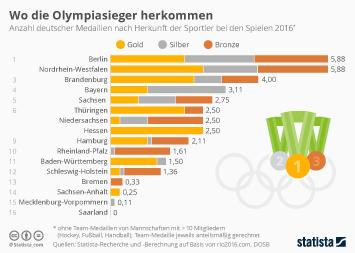 Wo die Olympiasieger herkommen