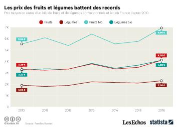 Infographie - Les prix des fruits et légumes battent des records