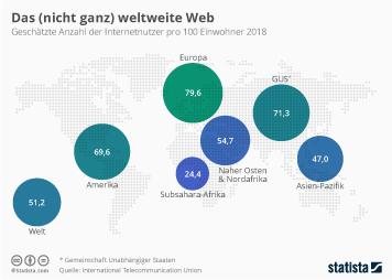 Infografik: Das (nicht ganz) weltweite Web | Statista