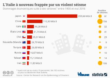 Infographie - L'Italie à nouveau frappée par un violent séisme