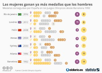 Infografía - Las mujeres ganan ya más medallas que los hombres