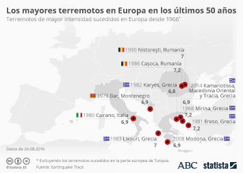 Infografía - Las regiones de Europa que han sufrido terremotos más fuertes