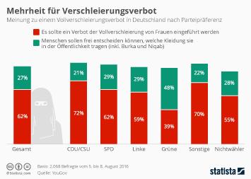Infografik - Mehrheit für Verschleierungsverbot