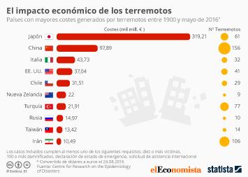 Infografía - El impacto económico de los terremotos
