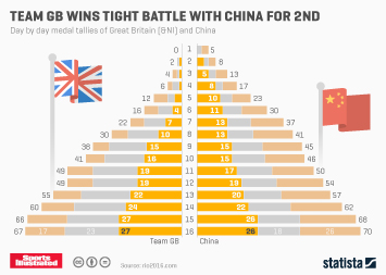 Infographic - Team GB Wins Tight Battle With China For 2nd