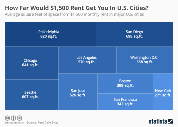 Infographic - How Far Would $1,500 Rent Get You In U.S. Cities?