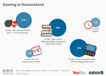 Infografik: Gaming in Deutschland | Statista