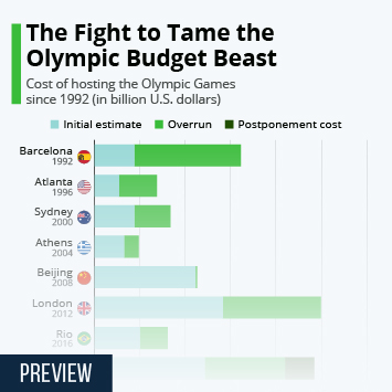 Infographic - The Fight To Tame The Olympic Budget Beast