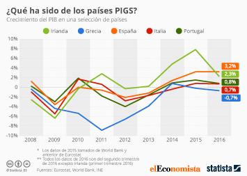 Infografía: ¿Cómo les ha ido a los países PIGS? | Statista