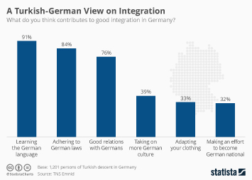 Infographic - A Turkish-German View on Good Integration